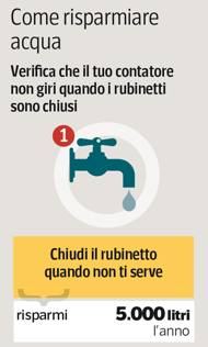 Siccità, acqua razionata Roma di notte: ecco come risparmiarla