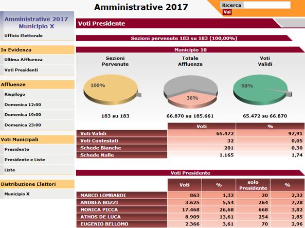 Elezioni Municipio X. Al ballottaggio Giuliana Di Pillo e Monica Picca